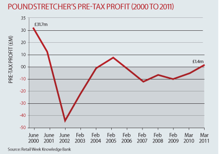 Poundstretcher+pre-tax+profits