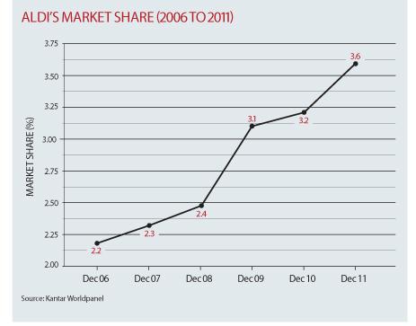Aldi+Market+Share