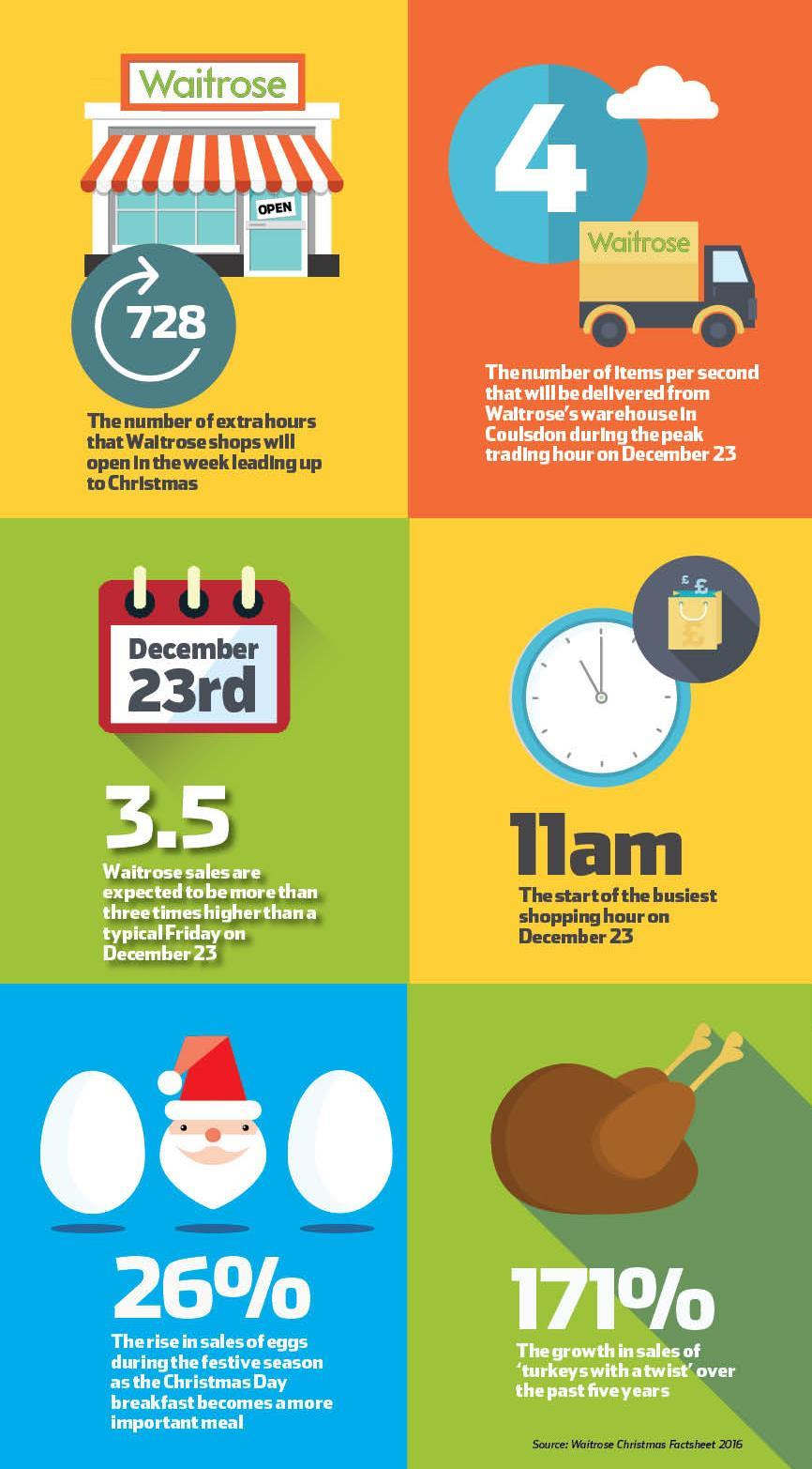data waitrose outlines its christmas in numbers analysis