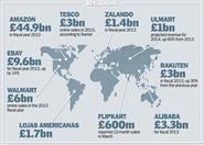 The biggest online retailers across the world