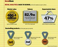 The Back to School retail market is worth over £400m, up 6.1% on last year, and retailers are ramping up their efforts to steal market share.