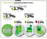 John Lewis weekly sales January 24, 2015