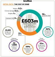Crime costs retailers a record-breaking £603m in 2014