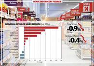 Grocery market growth falls to lowest level in ten years as price war escalates