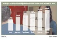 Amazon is significantly cheaper than its grocer rivals