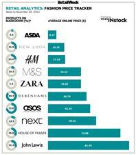 Fashion price tracker