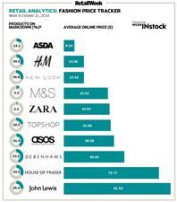 Fashion price tracker – online womenswear data