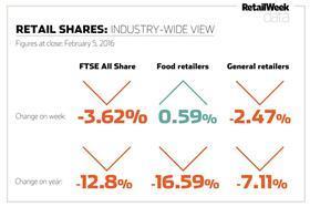 shares chart Feb 5