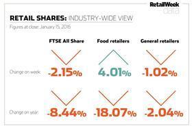shares chart Jan 15