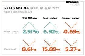 shares chart Jan 29