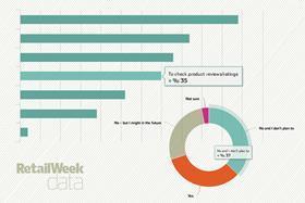 Retail Week data