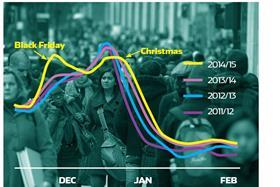 BRC/KPMG data shows for the first time the dramatic impact last year's Black Friday had on the shape of the entire Christmas trading period against previous years.