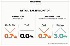 Retail sales monitor March 2016