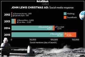 John Lewis Christmas advert infographic