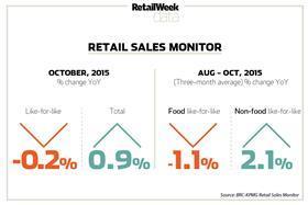 BRC-KPMG Retail Sales Monitor October 2015
