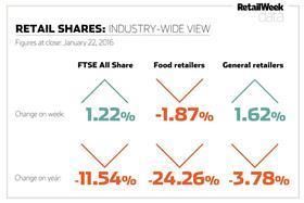 shares chart Jan 22