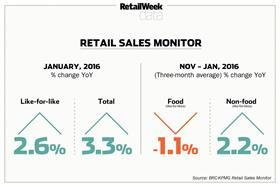 BRC-KPMG Retail Sales Monitor, January 2016