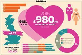 valentine index
