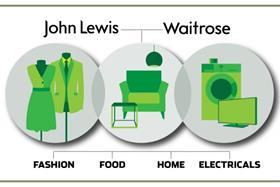 John_Lewis_Partnership_index_image