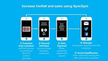 SyncSpot is a mobile platform that builds customer loyalty by offering shoppers exclusive rewards for purchasing retail products in-store.